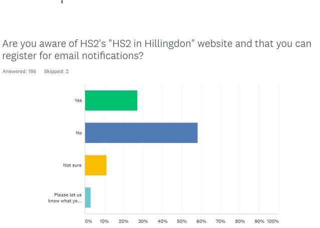 HS2 graph Q4