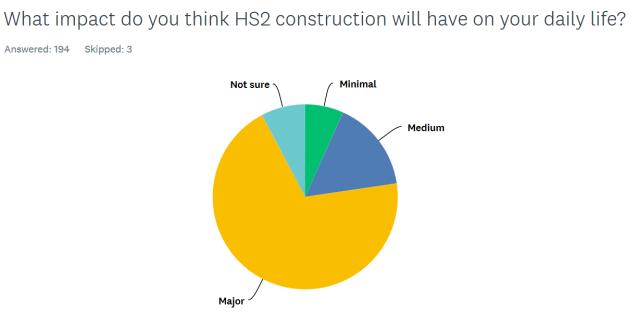 HS2 graph Q9